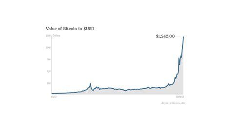 bitcoin worth     gold