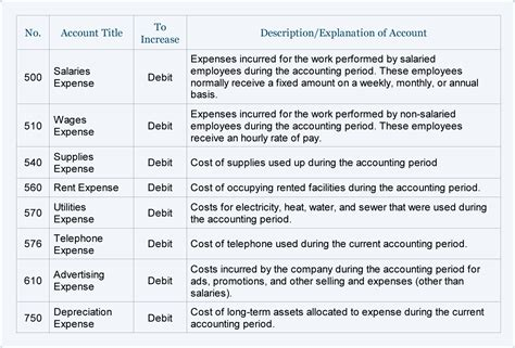 webERP Sample Chart of Accounts Small Company