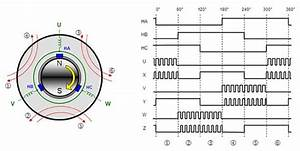 Why And How To Control Brushless Dc Motors