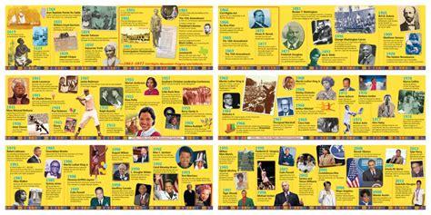 history timeline worksheet   worksheets image