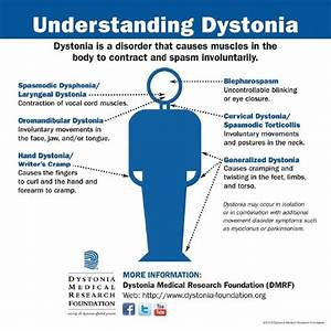 The Path To Diagnosis  Understanding Dystonia