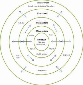 1 Illustration Of Bronfenbrenner U0026 39 S Ecological Framework
