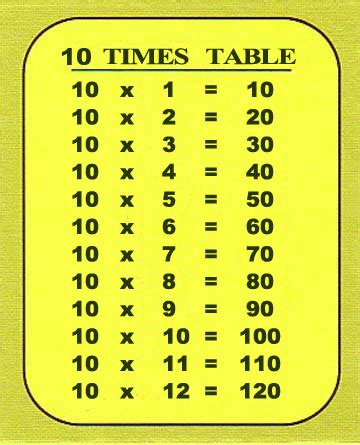 1 up to 10 multiplication times tables chart. Resources for NSW Stage 2: Maths: 10 times table