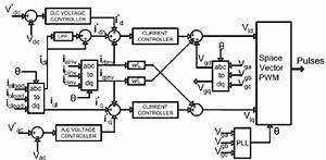 Control Block Diagram Of The Statcom