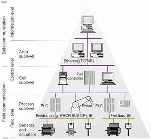 Hierarchy Of An Industrial Automation System