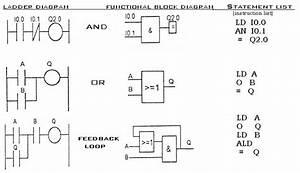 Instrumentation And Control Engineering  Plc Programming