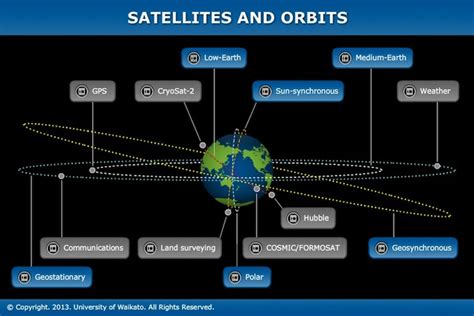 Satellites And Orbits
