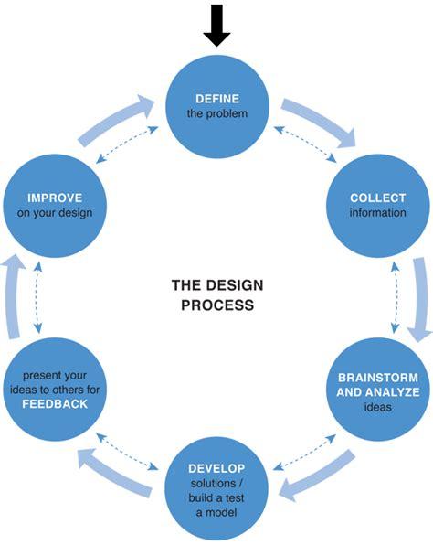 design process diagram sarahesparrow