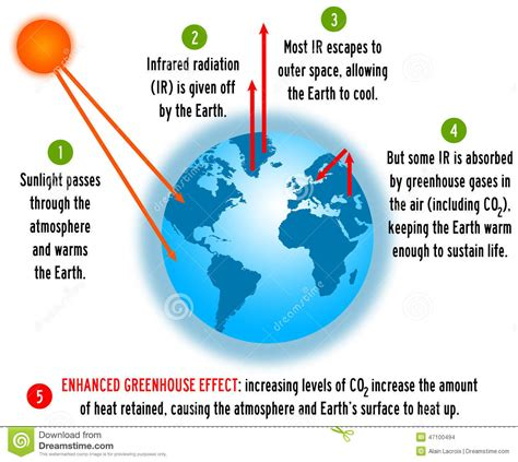 Simple Greenhouse Effect Diagram