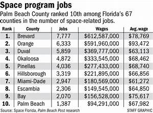 Nasa Jobs Salary - Pics about space
