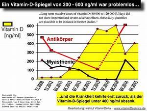 Vitamin D Spiegel Berechnen : vitamin d spiegel ber 300 ng ml ~ Themetempest.com Abrechnung