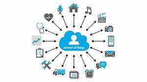 Internet Of Things  What It Is  How It Works  Examples And More
