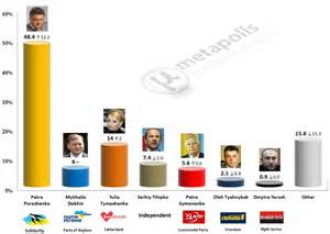 France 2017 Presidential Election Polls