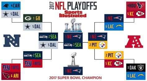 nfl playoff bracket nfl predictions  playoff picks