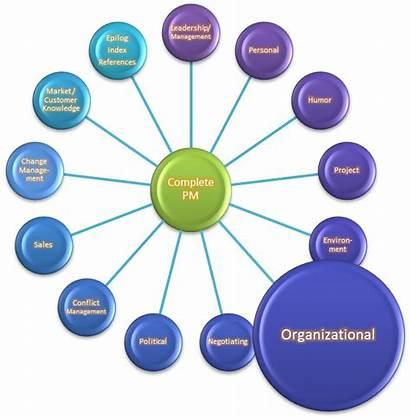 Organizational Skills Project Manager Organization Management Skill