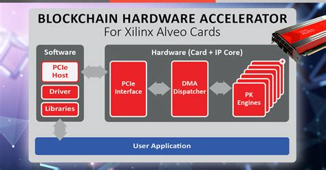 Recently, bitcoin transactions take much longer to confirm due to a massive backlog in the blockchain network. Blockchain Hardware Accelerator for Alveo Cards