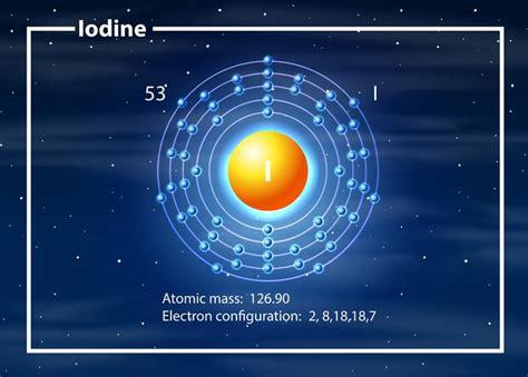iodine electron configuration atom   vectors