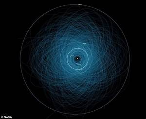 Nasa reveals the orbits of 1,400 potentially hazardous ...