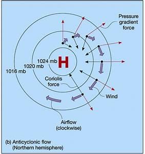 Air Pressure And Wind