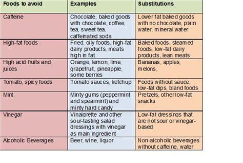 acid reflux  adults diet plan copperinter