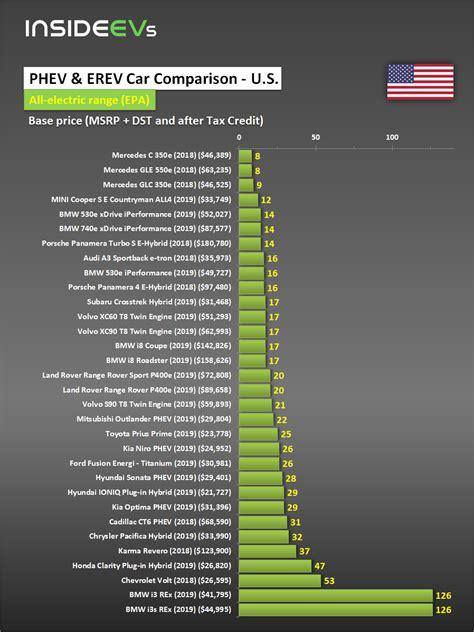 Electric Car Range Comparison by Compare Evs Phevs Price Specs Range