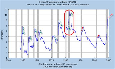 Charting the U.S. Recession Unemployment Crisis :: The ...