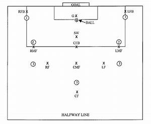 soccer field diagrams parts soccer goal kick positions With soccer team positions template