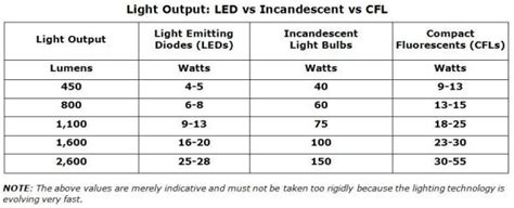 Why Should I Go For Led Lighting