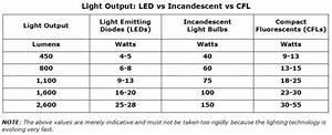 Lumen Watt Tabelle Led : why should i go for led lighting solar power for ordinary people ~ Eleganceandgraceweddings.com Haus und Dekorationen