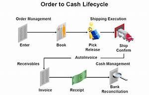 Cash Management Workflow Diagram : oracle apps technical complete order to ~ A.2002-acura-tl-radio.info Haus und Dekorationen
