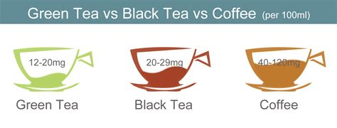 No matter what method is used to remove it, there will likely be black tea will have less caffeine with about half or less of it than brewed coffee. How Much Caffeine in Green Tea?(And the Side Effects) - Liquid Image