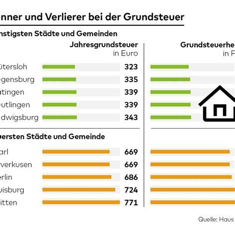 Berechnung Der Grundsteuer by Grundsteuer Es Droht H 246 Here Belastung Durch Neuregelung