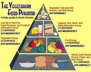 The 2012 Vegetarian Food Pyramid   The Worldly Vegetarian