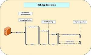 Evolution Of Microsoft Bot Framework