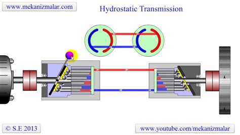 hydrostatic transmission youtube