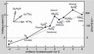 Enthalpie Berechnen : chemie der nichtmetalle kap 5 5 ~ Themetempest.com Abrechnung