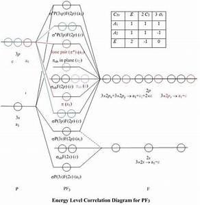 35 Orbital Diagram For He
