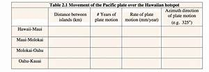 Table 2 1 Movement Of The Pacific Plate Over The Hawaiian
