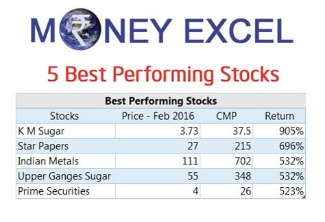 Best Performing Stocks  1 Lakh To 10 Lakh In 1 Year