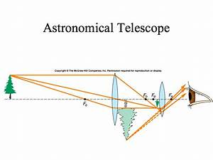 Refracting Telescope Ray Diagram