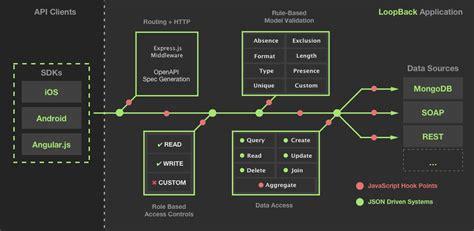 loopback nodejs framework