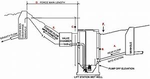 Pumping Station  Pumping Station Diagram