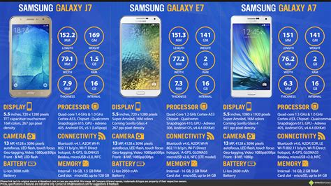 samsung galaxy j7 vs samsung galaxy e7 vs samsung galaxy a7