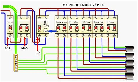instalaciones dom 211 ticas x10 y automatizaciones el cuadro el 201 ctrico y medidas preventivas