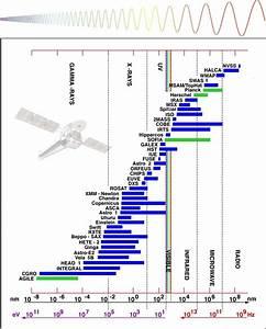 The Future Of Astronomy: NASA's James Webb Space Telescope