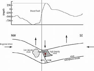 Profile Of The Bouguer Gravity Anomaly Over The Fraser