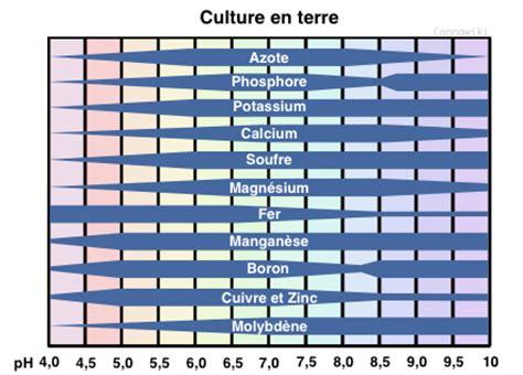 Terreau Pour Cannabis Interieur by Ph Pour Le Terreau Discussions Engrais Cannaweed