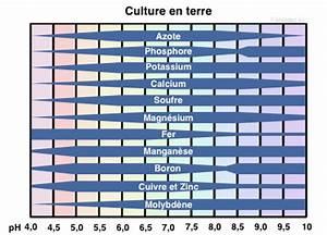 Ph Du Sol : le ph wiki cannabique ~ Melissatoandfro.com Idées de Décoration