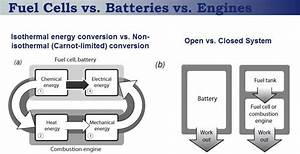 Schematic Comparison Of Fuel Cells  Batteries  And