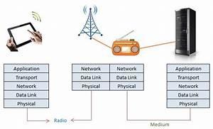 Wireless Communication Model